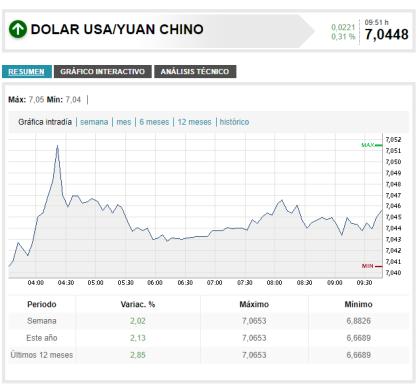 Dólar vs Yuán